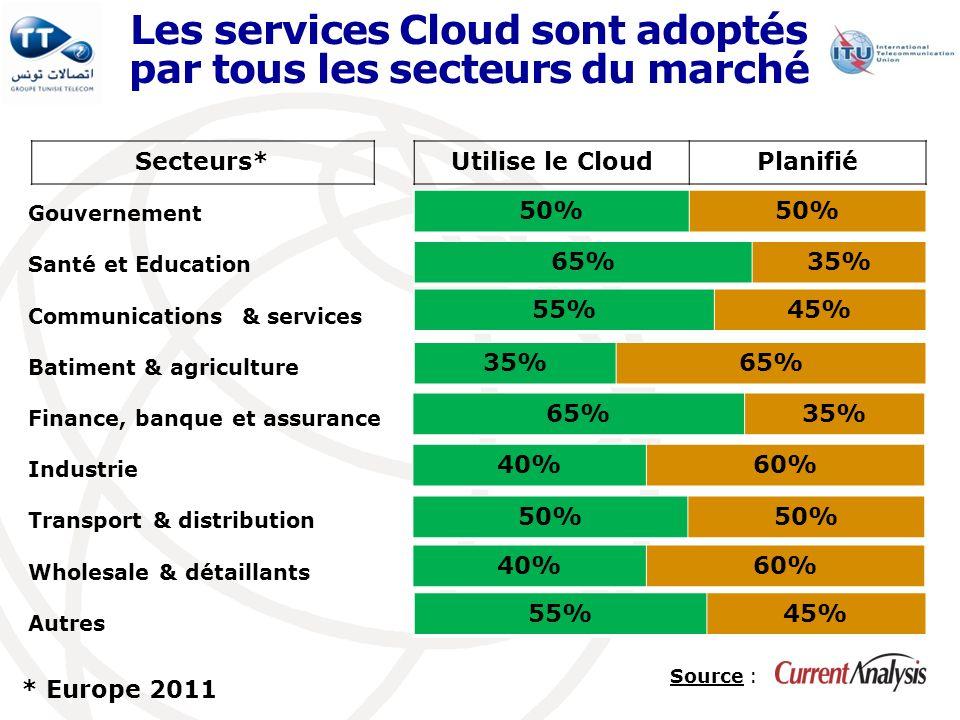 Les services Cloud sont adoptés par tous les secteurs du marché Source : Gouvernement Santé et Education Communications & services Batiment & agricult
