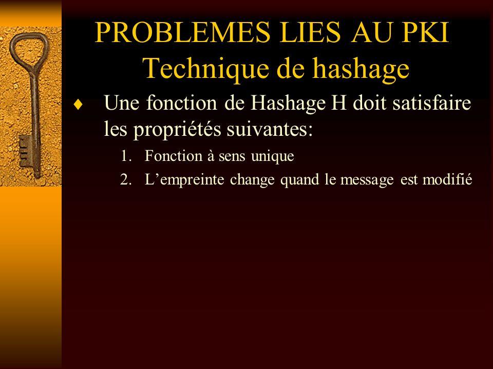 PROBLEMES LIES AU PKI Technique de hashage Une fonction de Hashage H doit satisfaire les propriétés suivantes: 1.Fonction à sens unique 2.Lempreinte c