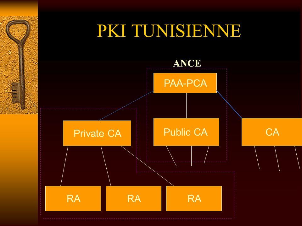 PKI TUNISIENNE PAA-PCA RA Public CACA Private CA ANCE