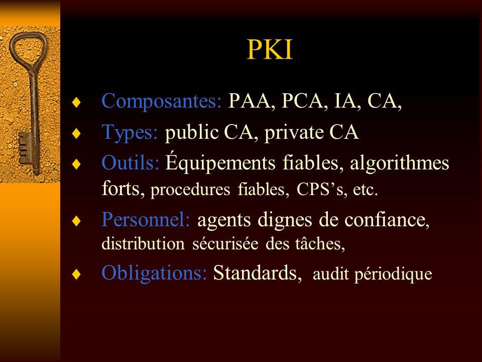 PKI Composantes: PAA, PCA, IA, CA, Types: public CA, private CA Outils: Équipements fiables, algorithmes forts, procedures fiables, CPSs, etc. Personn