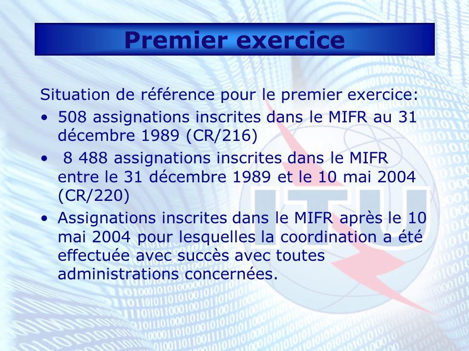 Premier exercice Situation de référence pour le premier exercice: 508 assignations inscrites dans le MIFR au 31 décembre 1989 (CR/216) 8 488 assignations inscrites dans le MIFR entre le 31 décembre 1989 et le 10 mai 2004 (CR/220) Assignations inscrites dans le MIFR après le 10 mai 2004 pour lesquelles la coordination a été effectuée avec succès avec toutes administrations concernées.