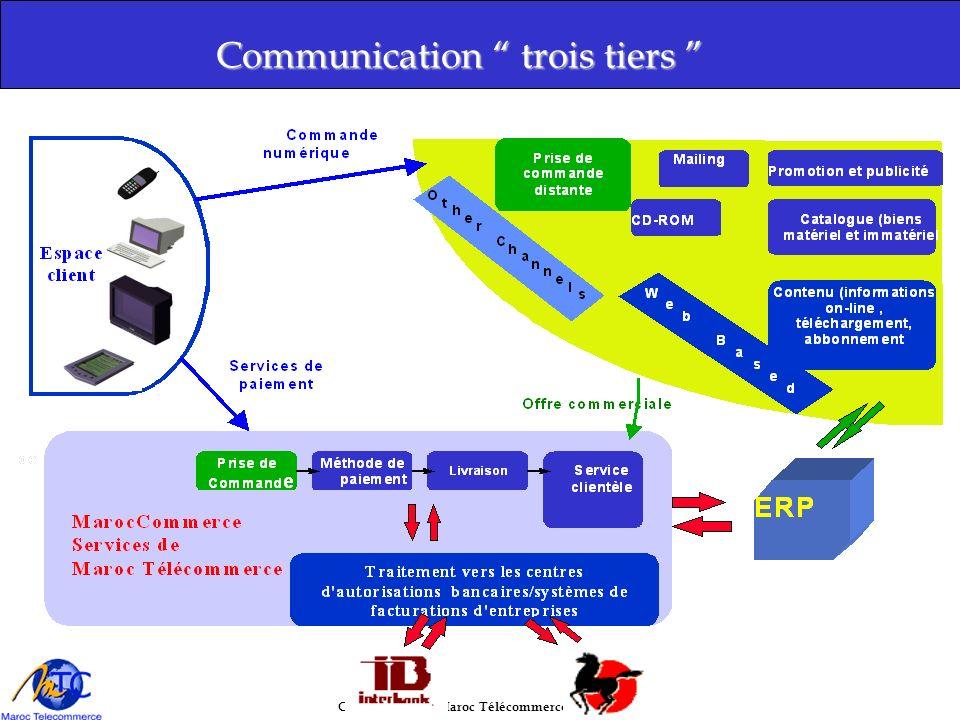 Copyright 2001, Maroc Télécommerce S.A Communication trois tiers Communication trois tiers Internet MTC SecureLink Navigateur Serveur de contenu Serve