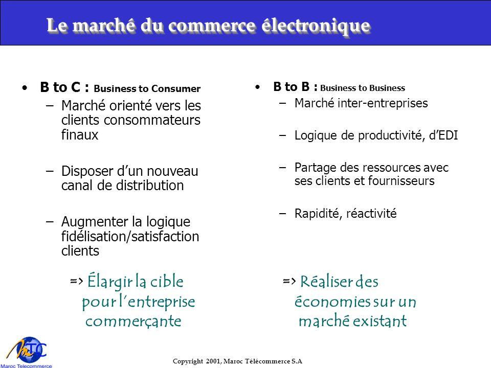 Copyright 2001, Maroc Télécommerce S.A IntranetInternet Ex: Espace dadministration Marchand Boutique acheteur Administrateur du magazin MTC