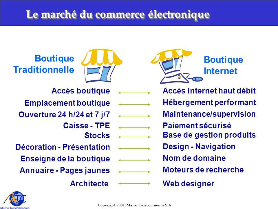 Copyright 2001, Maroc Télécommerce S.A B to B : Business to Business –Marché inter-entreprises –Logique de productivité, dEDI –Partage des ressources