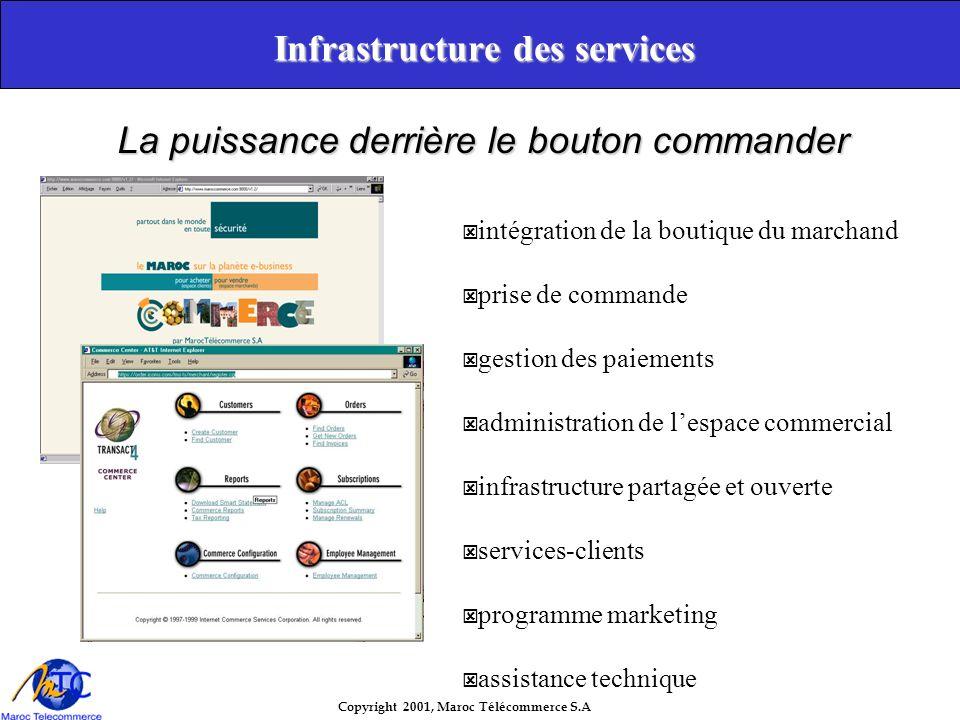 Copyright 2001, Maroc Télécommerce S.A Suivez vos clients! www.yourwebsite.com Editorial Affiliate Portal Community E-mail
