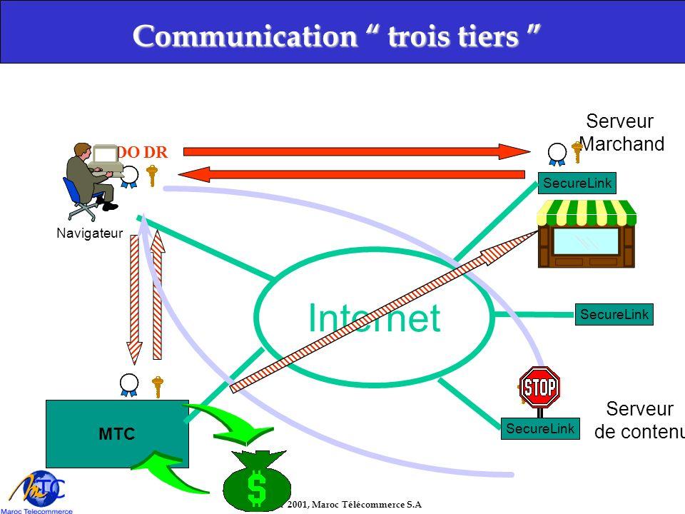 Copyright 2001, Maroc Télécommerce S.A Communication trois tiers Communication trois tiers Internet MTC SecureLink Navigateur Serveur de contenu Serveur Marchand DODR SecureLink