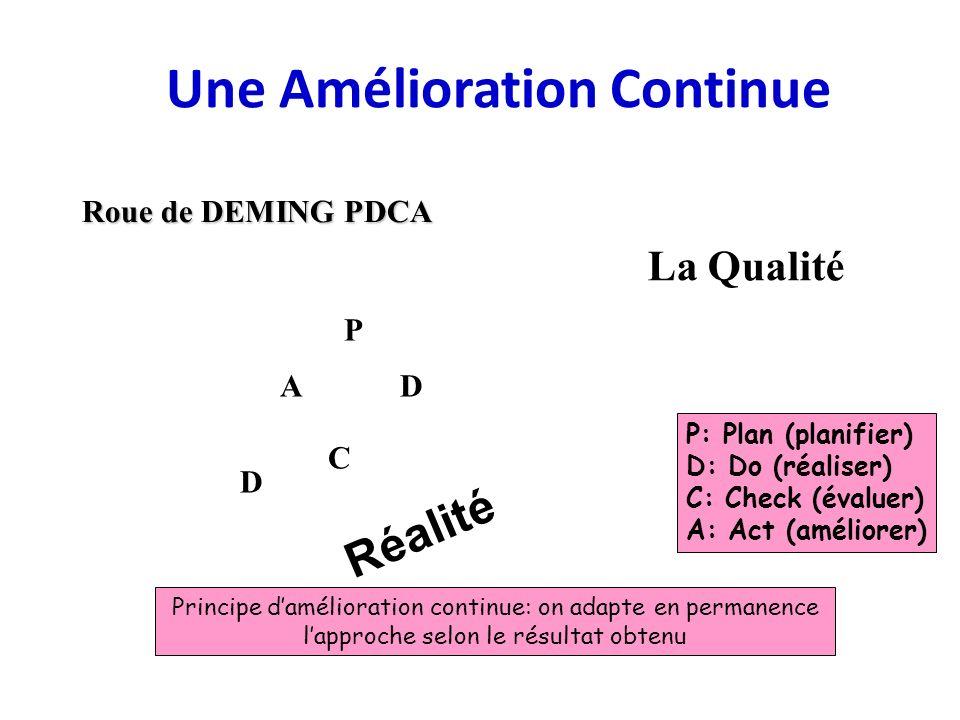 Une Amélioration Continue Roue de DEMING PDCA P D C A D La Qualité Réalité P: Plan (planifier) D: Do (réaliser) C: Check (évaluer) A: Act (améliorer)