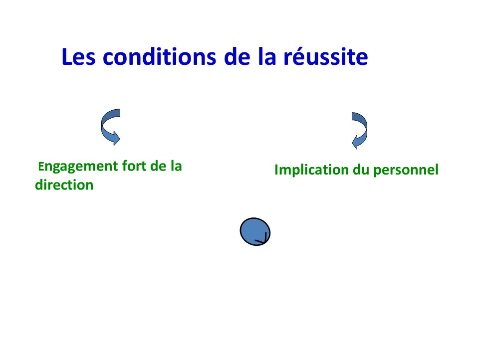 E ngagement fort de la direction Les conditions de la réussite Implication du personnel