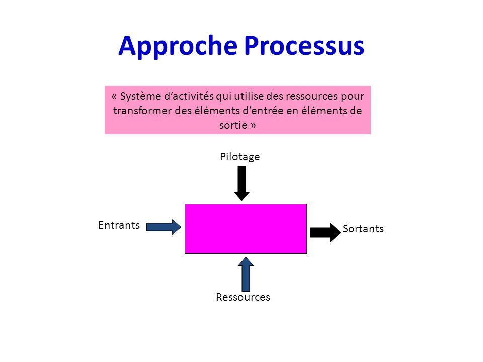 Approche Processus « Système dactivités qui utilise des ressources pour transformer des éléments dentrée en éléments de sortie » Ressources Sortants P