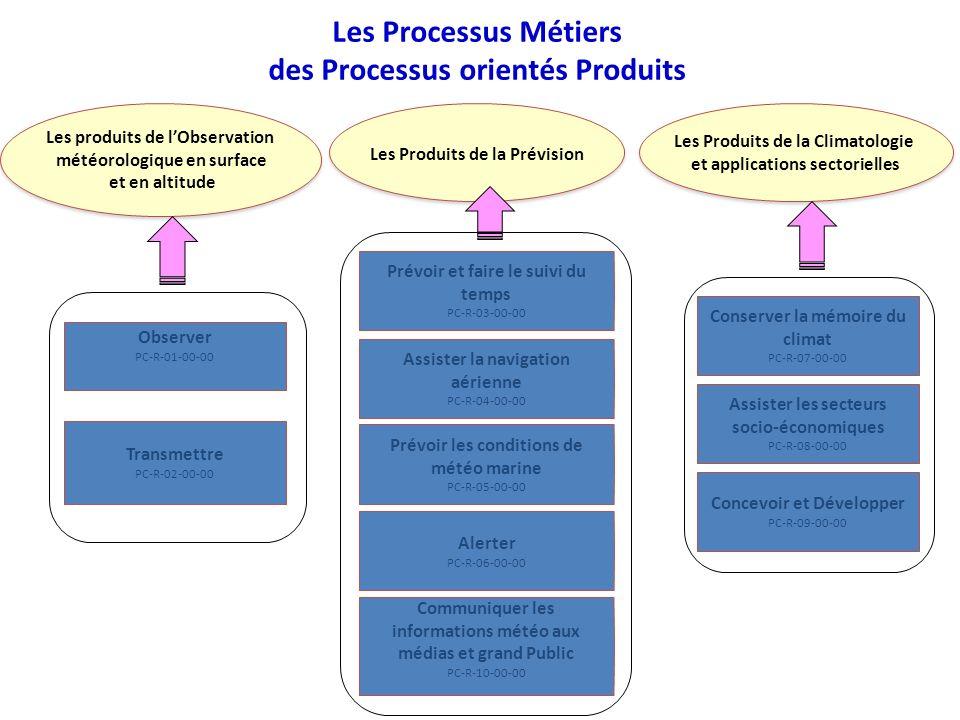 Les Processus Métiers des Processus orientés Produits Observer PC-R-01-00-00 Transmettre PC-R-02-00-00 Conserver la mémoire du climat PC-R-07-00-00 As