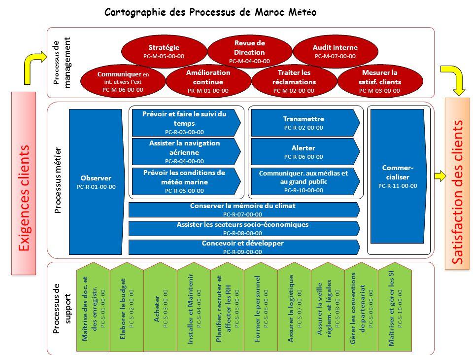 Cartographie des Processus de Maroc M é t é o Processus métier Processus de management Processus de support Assister la navigation aérienne PC-R-04-00