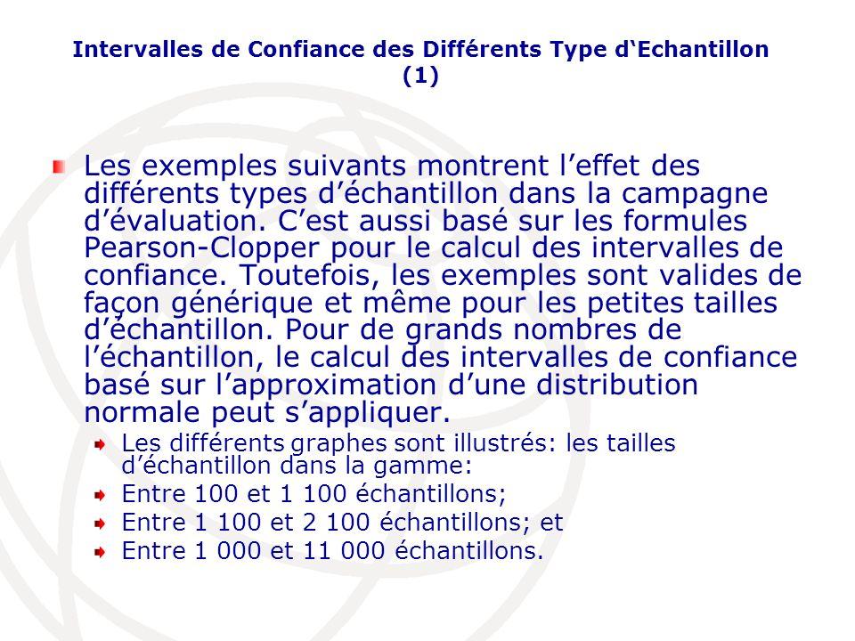 Intervalles de Confiance des Différents Type dEchantillon (1) Les exemples suivants montrent leffet des différents types déchantillon dans la campagne