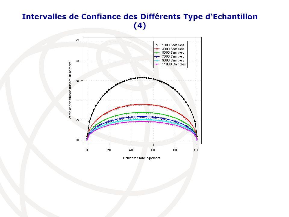 Intervalles de Confiance des Différents Type dEchantillon (4)