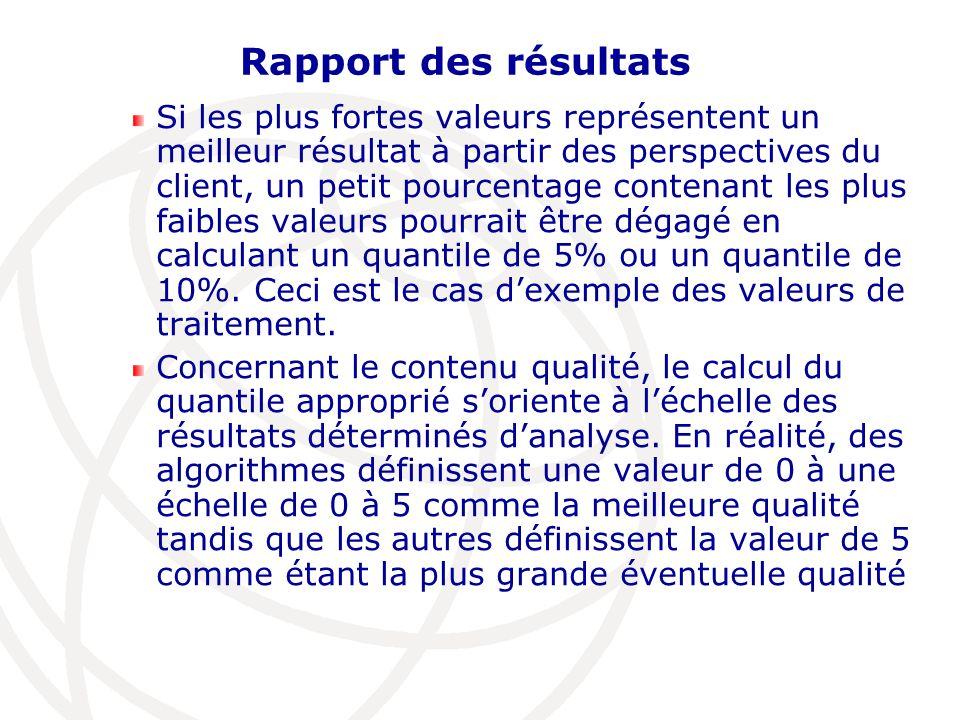 Rapport des résultats Si les plus fortes valeurs représentent un meilleur résultat à partir des perspectives du client, un petit pourcentage contenant