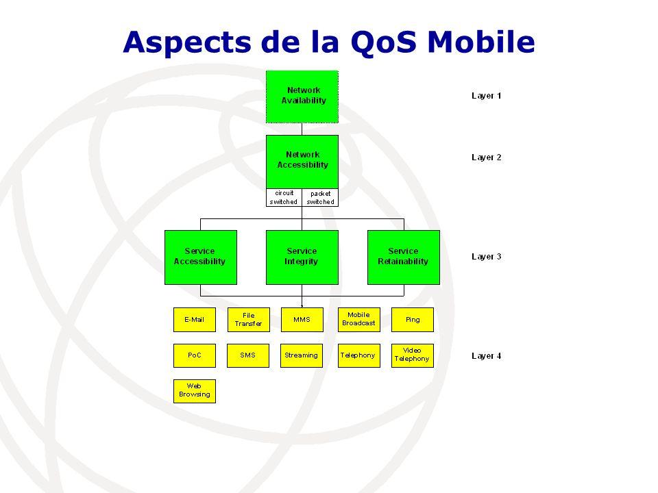La QoS Mobile à Trace(1) Téléphonie SMS MMS Téléphonie Vidéo Séquence Vidéo Navigation Internet Si nous suivons lapproche multidimensionnelle Focus sur les évènements qui sont perçus par lutilisateur Focus sur les services les plus appropriés dans le marché