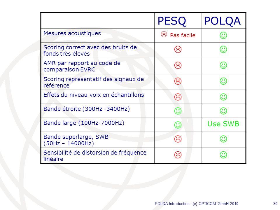 POLQA Introduction - (c) OPTICOM GmbH 201030 PESQPOLQA Mesures acoustiques Pas facile Scoring correct avec des bruits de fonds très élevés AMR par rap