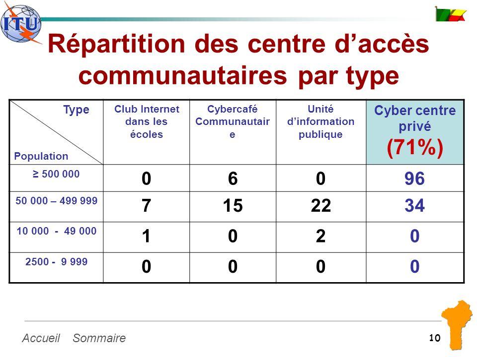 SommaireAccueil 10 Répartition des centre daccès communautaires par type Type Population Club Internet dans les écoles Cybercafé Communautair e Unité