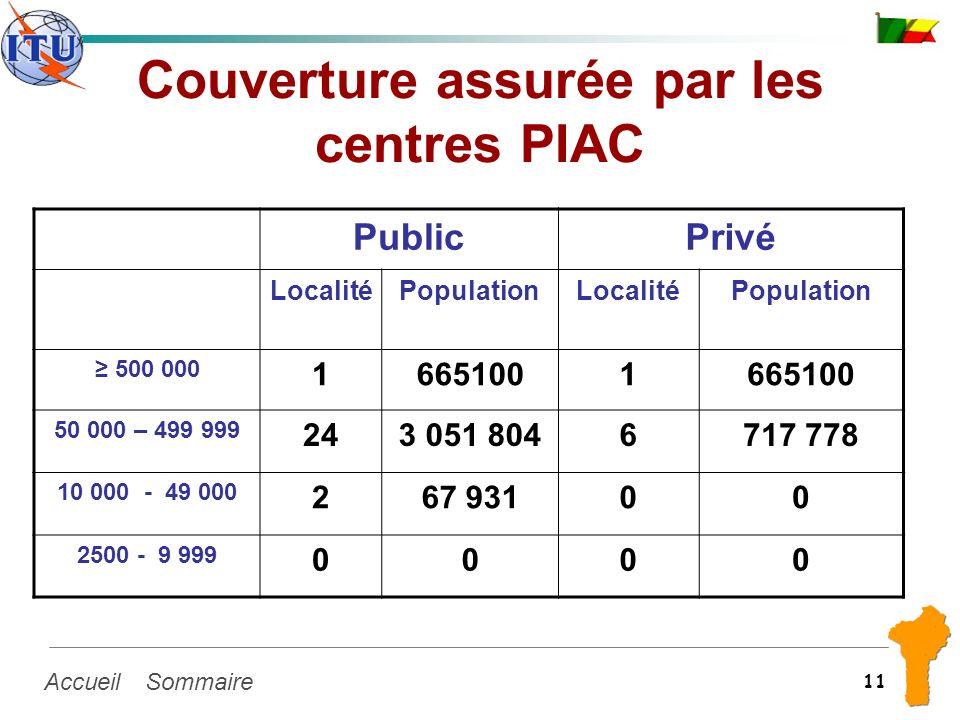 SommaireAccueil 11 Couverture assurée par les centres PIAC PublicPrivé LocalitéPopulationLocalitéPopulation 500 000 16651001 50 000 – 499 999 243 051
