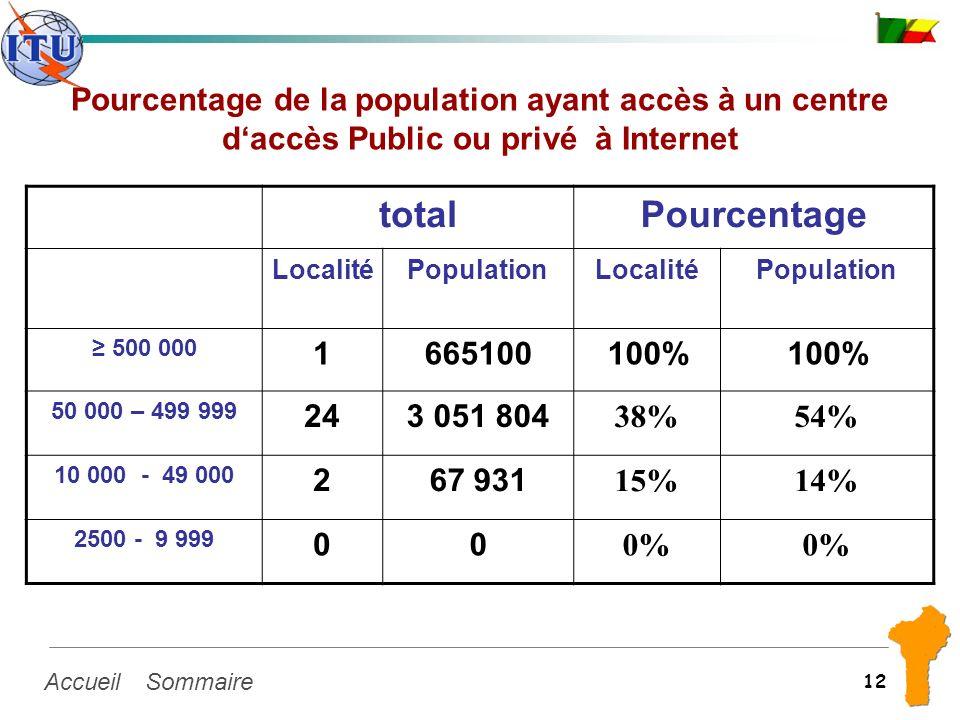 SommaireAccueil 12 Pourcentage de la population ayant accès à un centre daccès Public ou privé à Internet totalPourcentage LocalitéPopulationLocalitéP