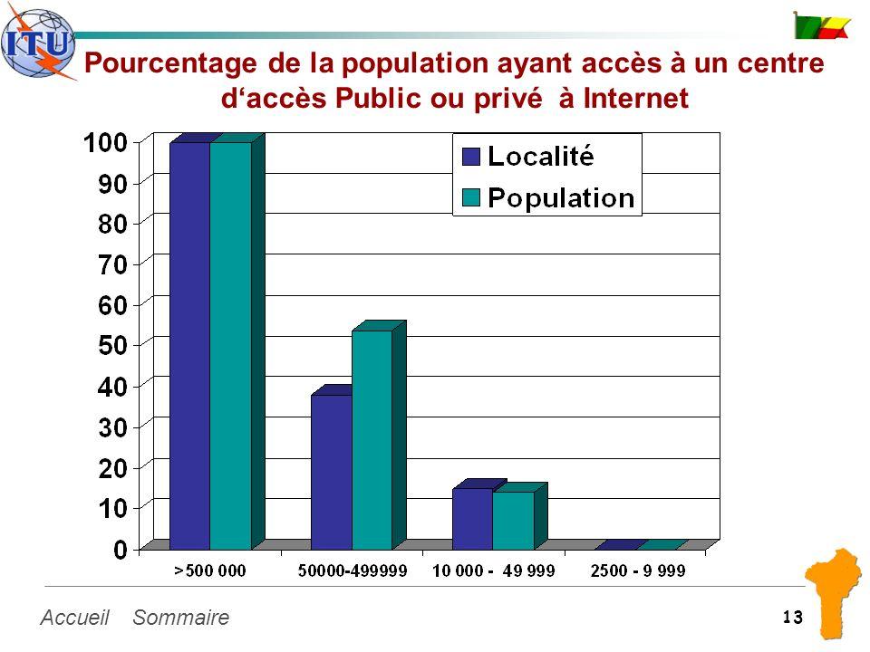 SommaireAccueil 13 Pourcentage de la population ayant accès à un centre daccès Public ou privé à Internet