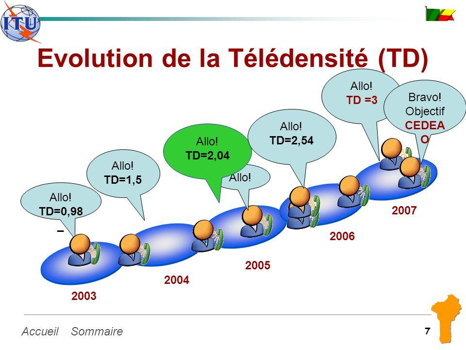 SommaireAccueil 7 Evolution de la Télédensité (TD) Allo! TD=0,98 _ 2003 2004 2005 2006 2007 Allo! TD=1,5 Allo! TD=2,04 Allo! TD =3 Bravo! Objectif CED