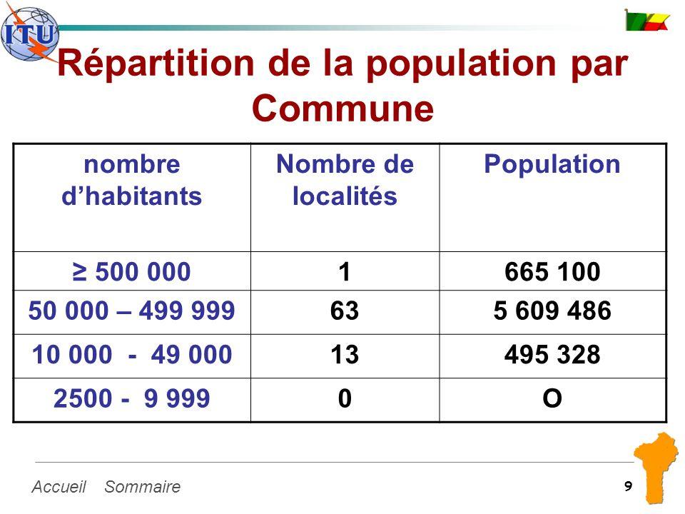 SommaireAccueil 9 Répartition de la population par Commune nombre dhabitants Nombre de localités Population 500 0001665 100 50 000 – 499 999635 609 48