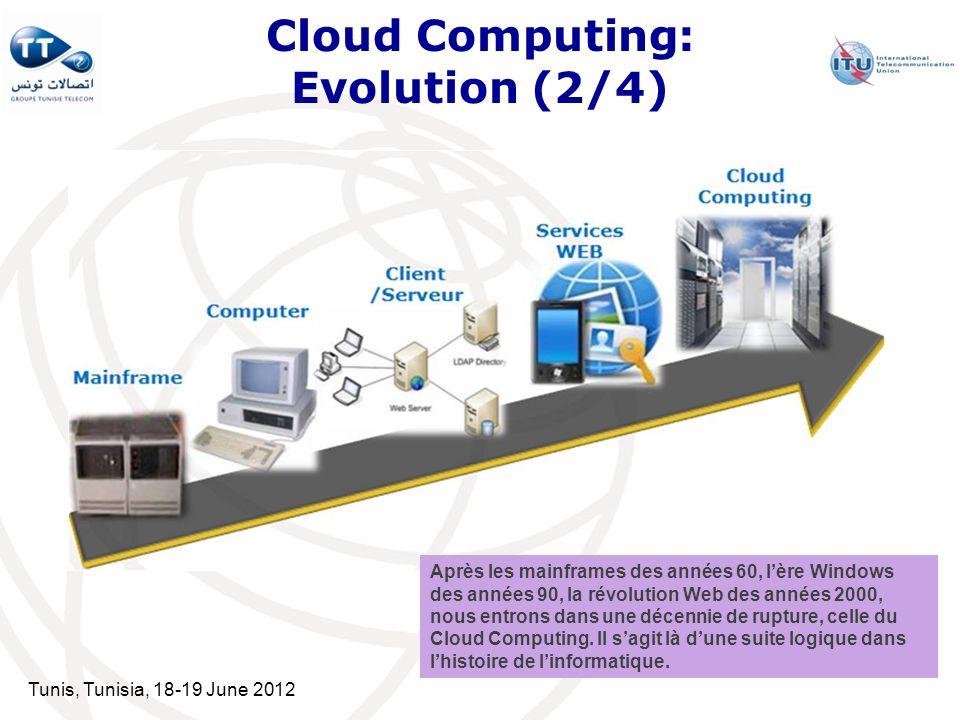 Tunis, Tunisia, 18-19 June 2012 Cloud Computing: Evolution (2/4) Après les mainframes des années 60, lère Windows des années 90, la révolution Web des