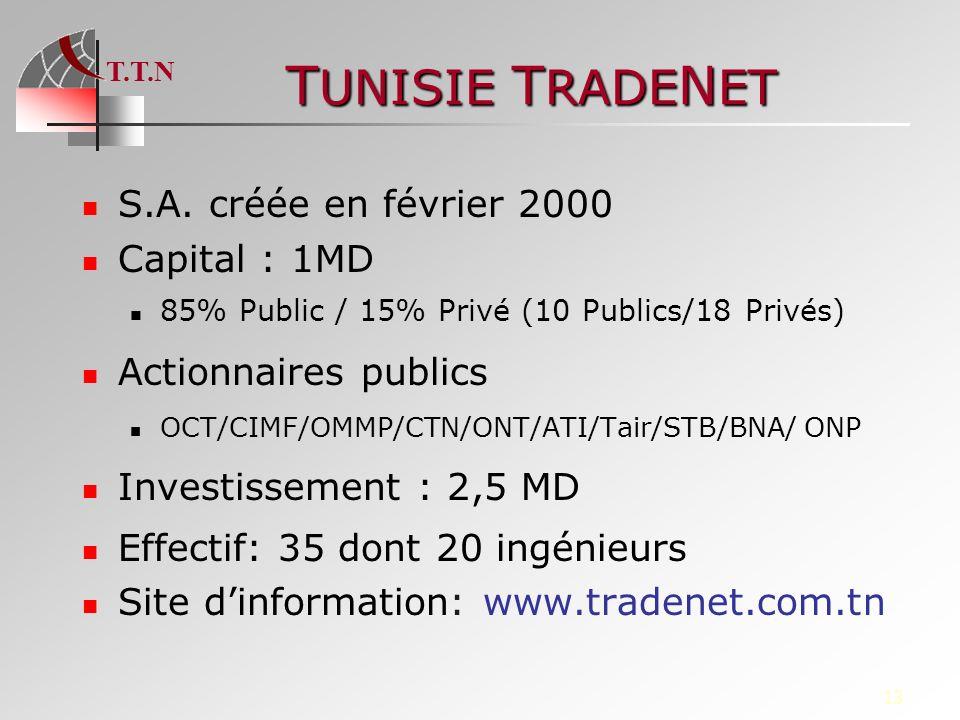 T.T.N 13 T UNISIE T RADE N ET S.A. créée en février 2000 Capital : 1MD 85% Public / 15% Privé (10 Publics/18 Privés) Actionnaires publics OCT/CIMF/OMM