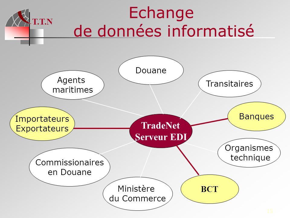 T.T.N 15 Echange de données informatisé Banques TradeNet Serveur EDI Importateurs Exportateurs BCT Ministère du Commerce Douane Commissionaires en Dou