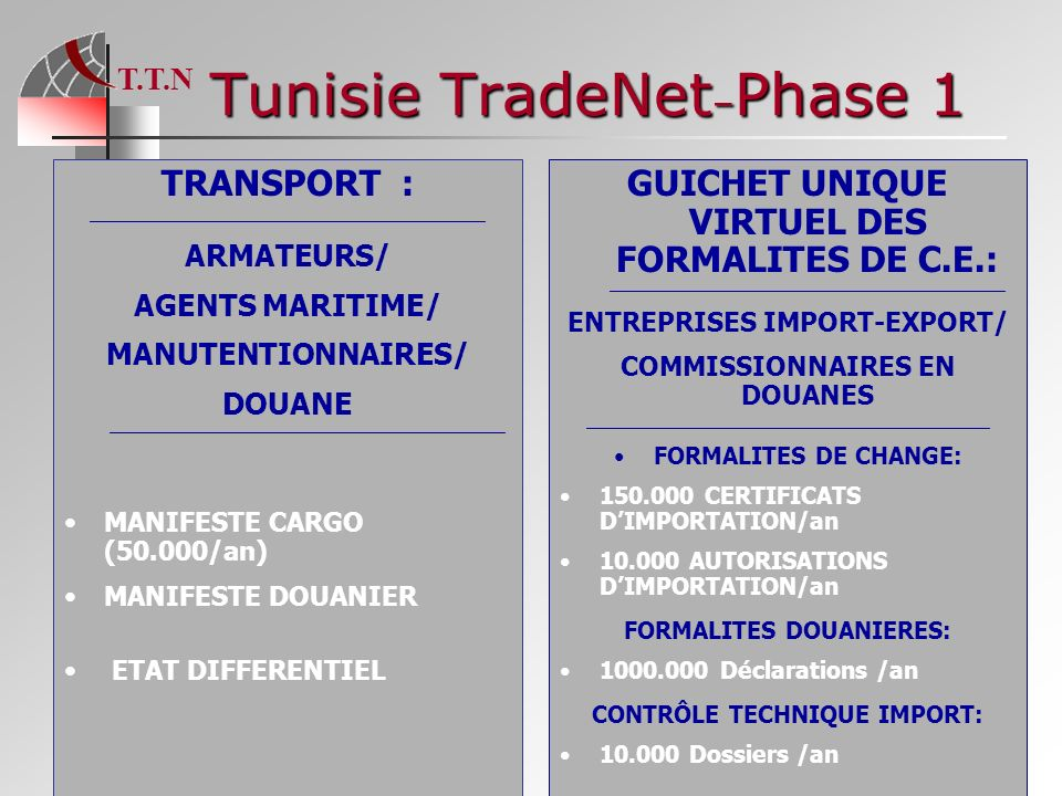 T.T.N 16 Tunisie TradeNet – Phase 1 TRANSPORT : ____________________________________________________ ARMATEURS/ AGENTS MARITIME/ MANUTENTIONNAIRES/ DO