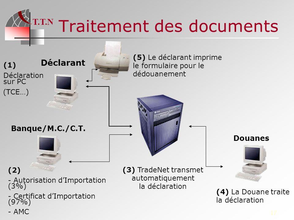 T.T.N 17 Traitement des documents Déclarant (1) Déclaration sur PC (TCE…) Banque/M.C./C.T. (2) - Autorisation dImportation (3%) - Certificat dImportat