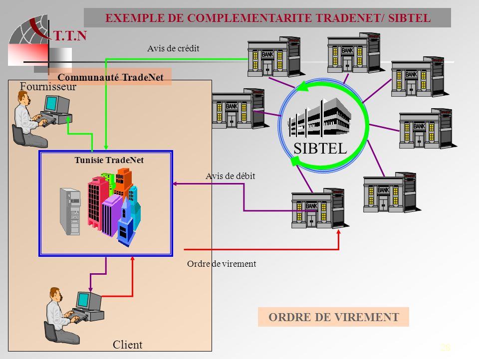 T.T.N 28 SIBTEL Tunisie TradeNet Ordre de virement Avis de crédit EXEMPLE DE COMPLEMENTARITE TRADENET/ SIBTEL Communauté TradeNet Client Fournisseur A
