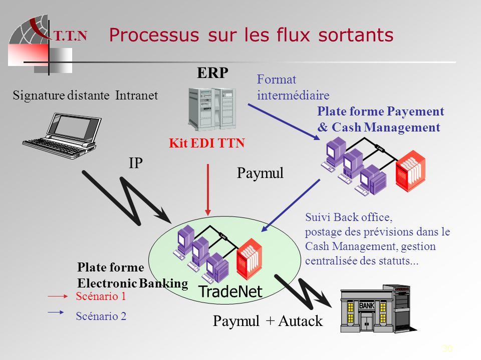 T.T.N 30 Processus sur les flux sortants ERP Plate forme Electronic Banking IP Signature distante Intranet Plate forme Payement & Cash Management Kit