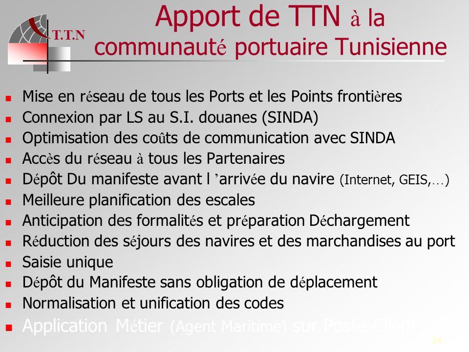 T.T.N 34 Apport de TTN à la communaut é portuaire Tunisienne Mise en r é seau de tous les Ports et les Points fronti è res Connexion par LS au S.I. do