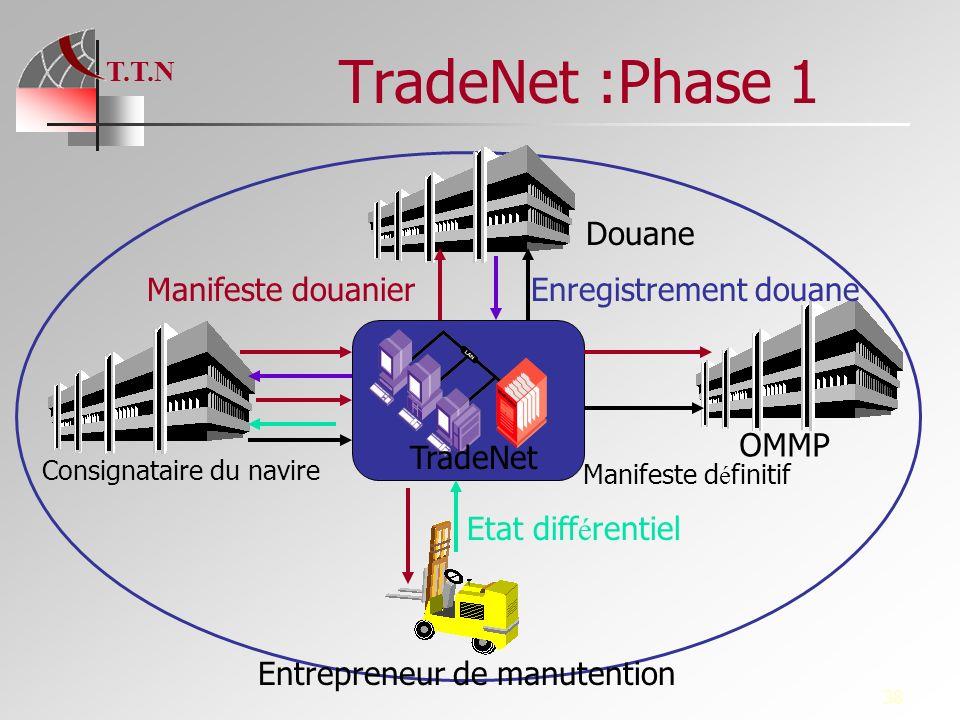 T.T.N 38 Consignataire du navire Entrepreneur de manutention OMMP Douane TradeNet Manifeste douanierEnregistrement douane Etat diff é rentiel Manifest