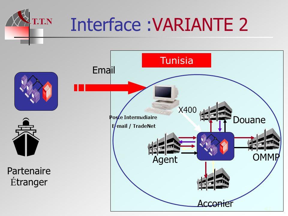 T.T.N 43 Interface :VARIANTE 2 Partenaire É tranger Poste Interm é diaire E-mail / TradeNet Email Agent Acconier OMMP Douane Tunisia X400