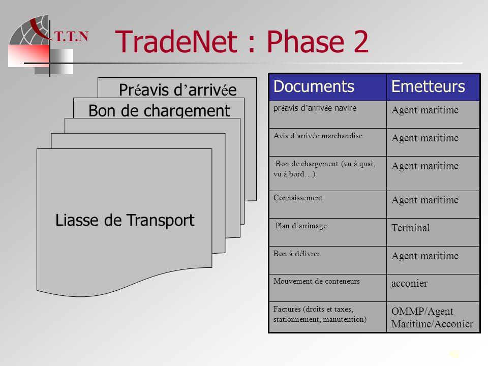 T.T.N 45 TradeNet : Phase 2 Pr é avis d arriv é e Bon de chargement Liasse de Transport Agent maritime Bon à délivrer acconier Mouvement de conteneurs
