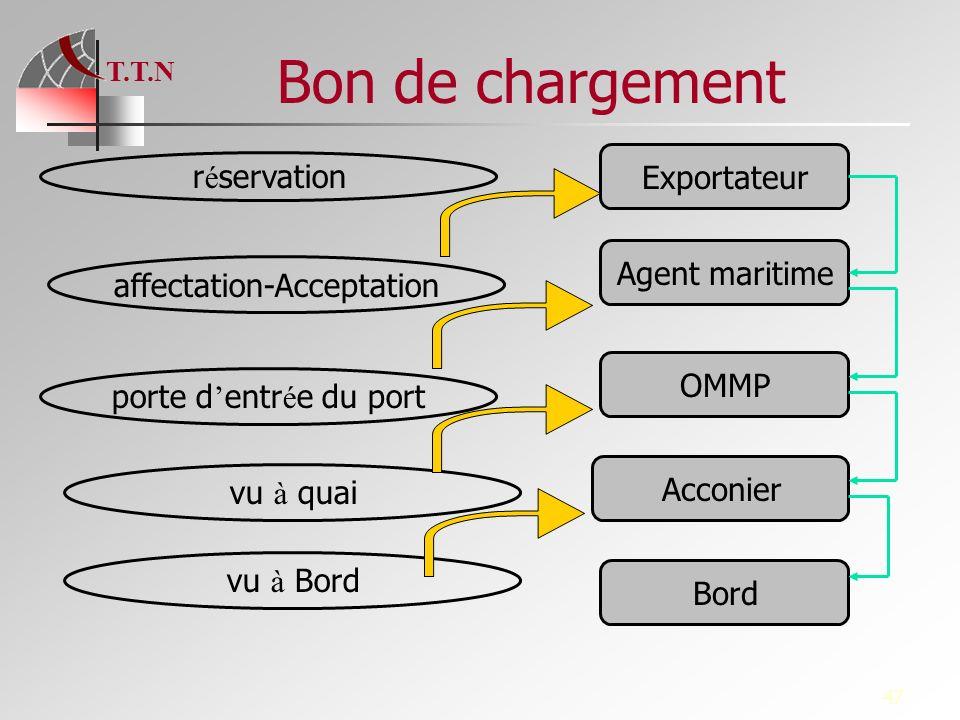 T.T.N 47 Bon de chargement Exportateur Agent maritime OMMP Acconier Bord r é servation affectation-Acceptation porte d entr é e du port vu à quai vu à