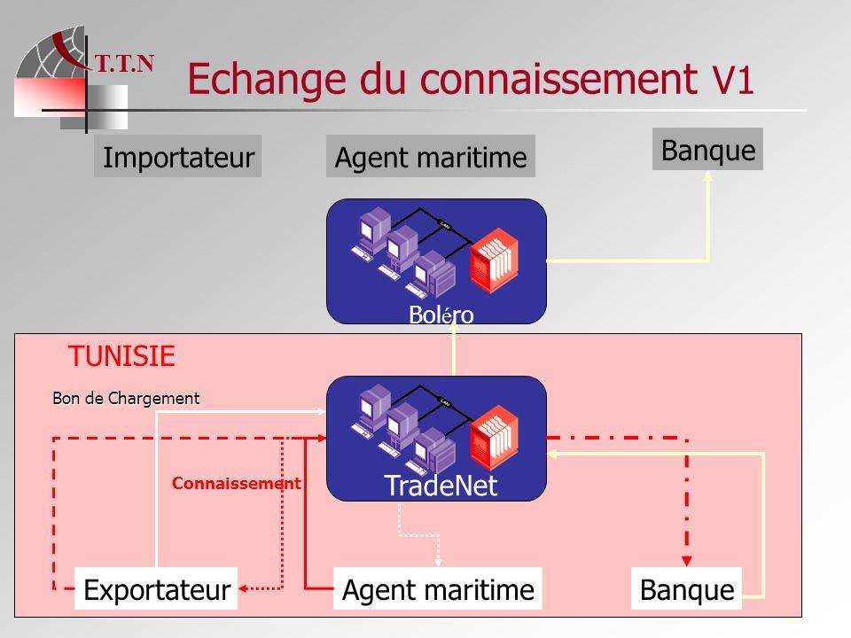 T.T.N 48 Echange du connaissement V1 TradeNet Bol é ro ExportateurAgent maritimeBanque ImportateurAgent maritime Banque Bon de Chargement Connaissemen