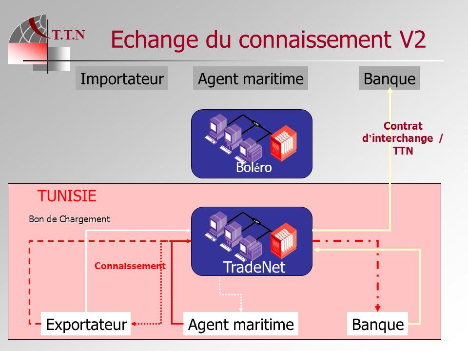 T.T.N 49 Echange du connaissement V2 TradeNet Bol é ro ExportateurAgent maritimeBanque ImportateurAgent maritimeBanque Bon de Chargement Connaissement