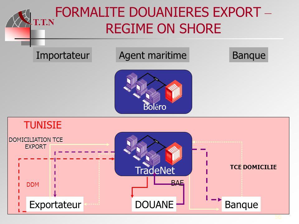 T.T.N 50 FORMALITE DOUANIERES EXPORT – REGIME ON SHORE TradeNet Bol é ro ExportateurDOUANEBanque ImportateurAgent maritimeBanque DOMICILIATION TCE EXP