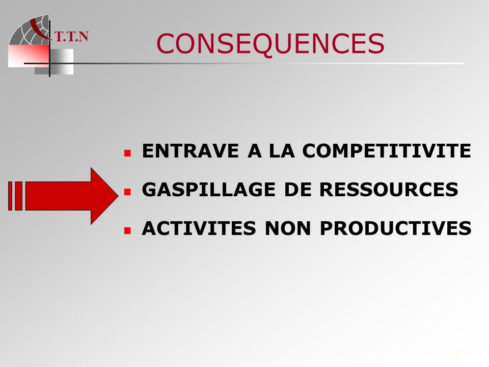 T.T.N 28 SIBTEL Tunisie TradeNet Ordre de virement Avis de crédit EXEMPLE DE COMPLEMENTARITE TRADENET/ SIBTEL Communauté TradeNet Client Fournisseur Avis de débit ORDRE DE VIREMENT