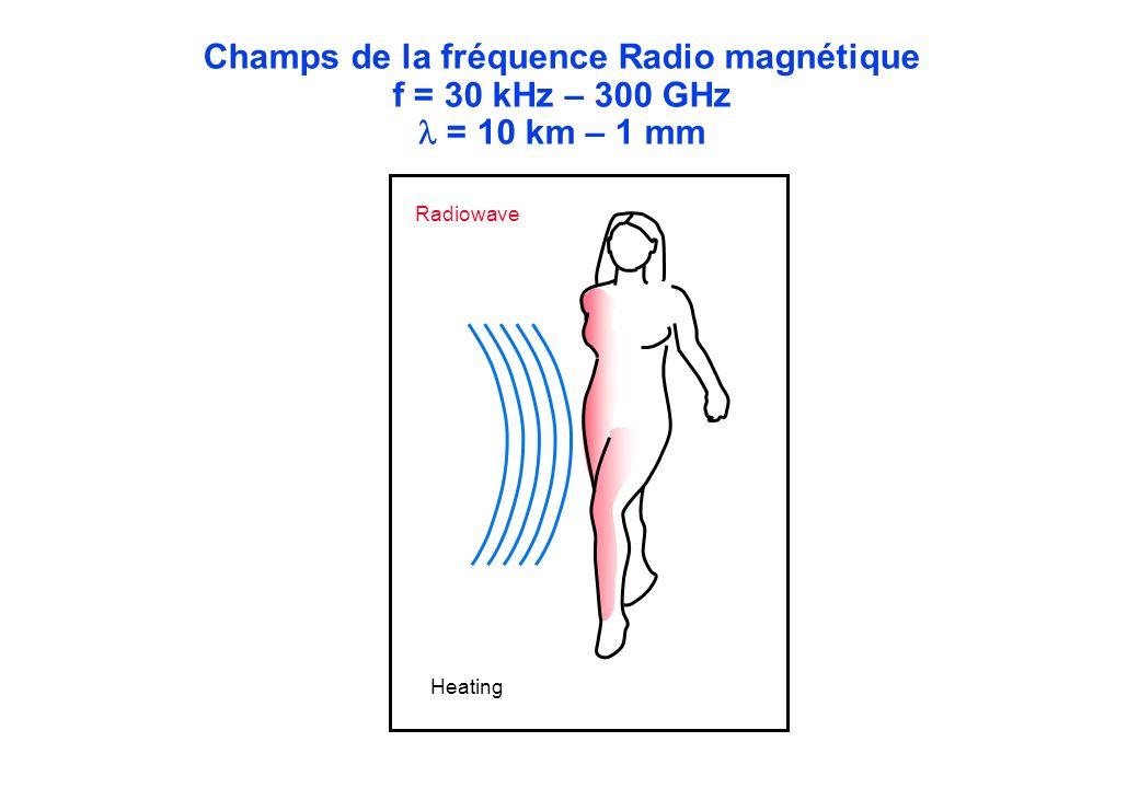 Radiowave Heating Champs de la fréquence Radio magnétique f = 30 kHz – 300 GHz = 10 km – 1 mm