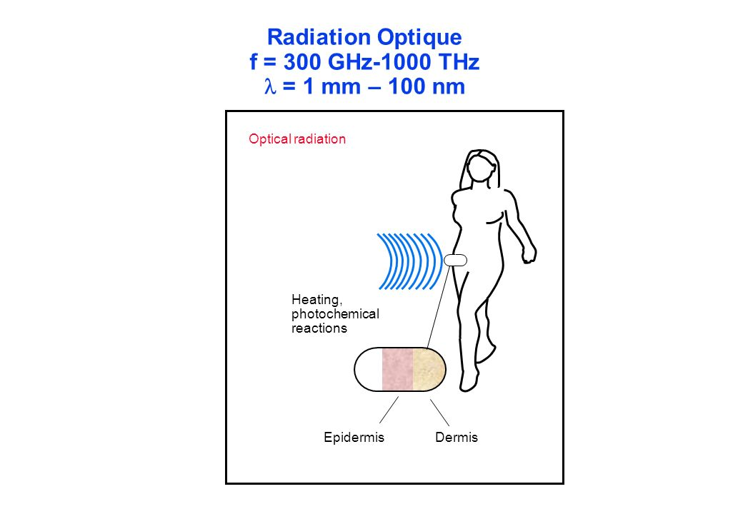 Radiation Optique f = 300 GHz-1000 THz = 1 mm – 100 nm Heating, photochemical reactions DermisEpidermis Optical radiation