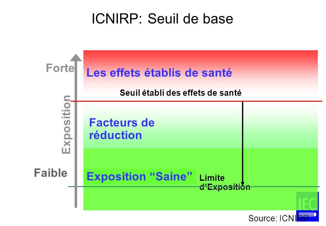 ICNIRP: Seuil de base Les effets établis de santé Facteurs de réduction Exposition Saine Seuil établi des effets de santé Limite dExposition Expositio