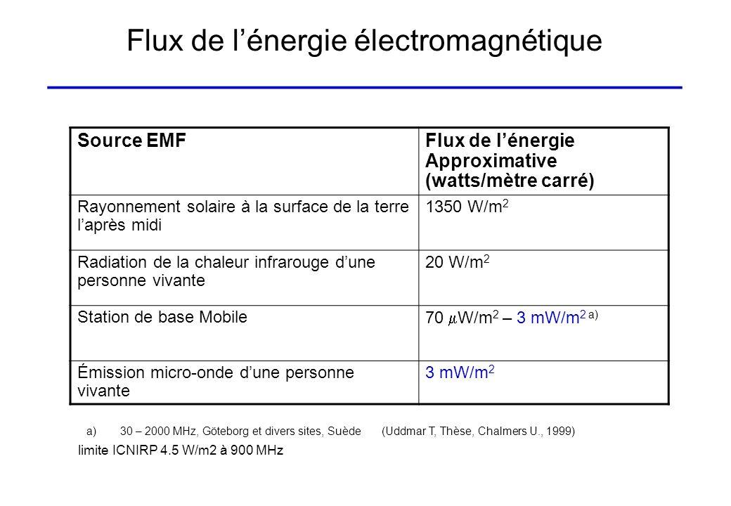 Flux de lénergie électromagnétique ______________________________________ Source EMFFlux de lénergie Approximative (watts/mètre carré) Rayonnement sol