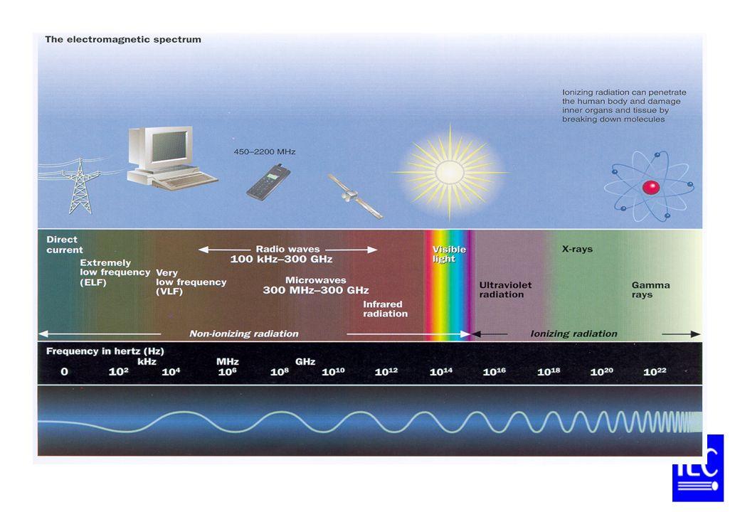 Le Spectre Electromagnétique