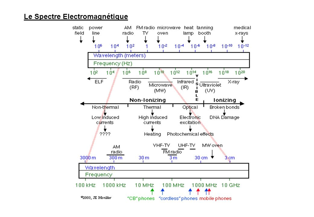 Flux de lénergie électromagnétique ______________________________________ Source EMFFlux de lénergie Approximative (watts/mètre carré) Rayonnement solaire à la surface de la terre laprès midi 1350 W/m 2 Radiation de la chaleur infrarouge dune personne vivante 20 W/m 2 Station de base Mobile 70 W/m 2 – 3 mW/m 2 a) Émission micro-onde dune personne vivante 3 mW/m 2 a)30 – 2000 MHz, Göteborg et divers sites, Suède (Uddmar T, Thèse, Chalmers U., 1999) limite ICNIRP 4.5 W/m2 à 900 MHz