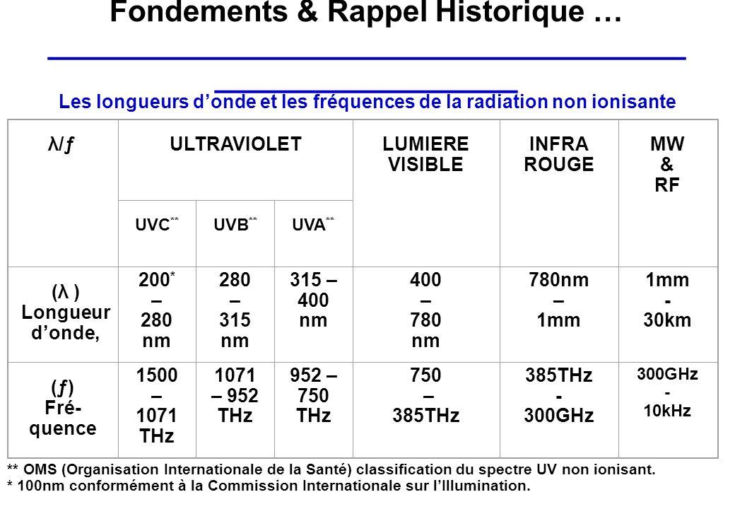 Les longueurs donde et les fréquences de la radiation non ionisante λ/ƒ ULTRAVIOLET LUMIERE VISIBLE INFRA ROUGE MW & RF UVC ** UVB ** UVA ** (λ ) Long