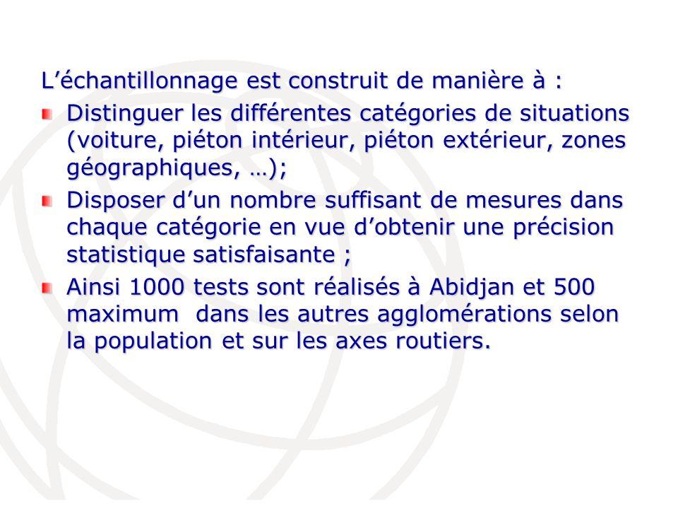 Léchantillonnage est construit de manière à : Distinguer les différentes catégories de situations (voiture, piéton intérieur, piéton extérieur, zones
